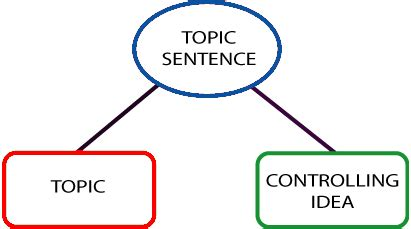 Transitional and Linking Words in the Academic Word List